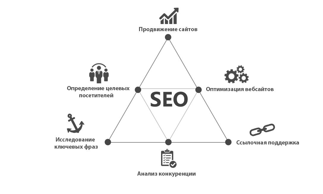 цели поисковой оптимизации seo